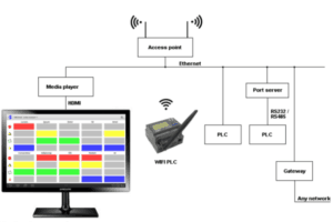 Remote PLC alarms and faults monitoring